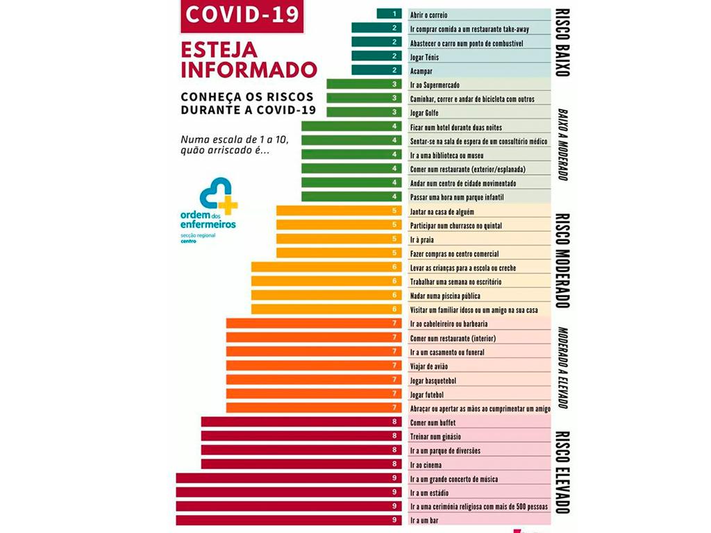 Risco COVID 19